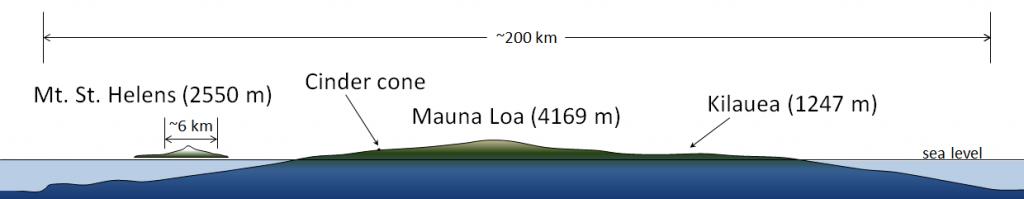 Mauna-Loa-shield-1024x199.png