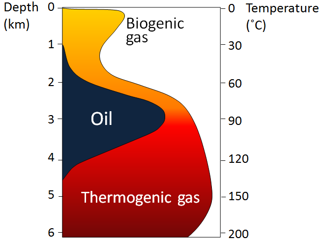 depth-and-temperature-limits-for-biogenic-gas.png